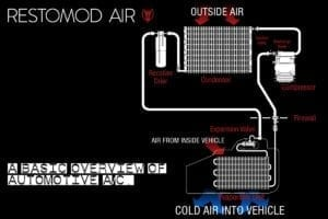 restomod air overview