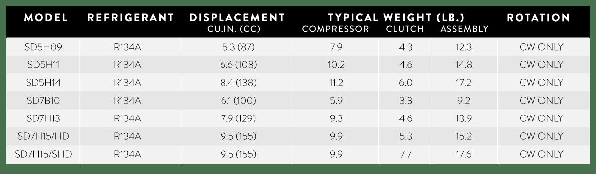 BASIC SANDEN COMPRESSOR SPECS