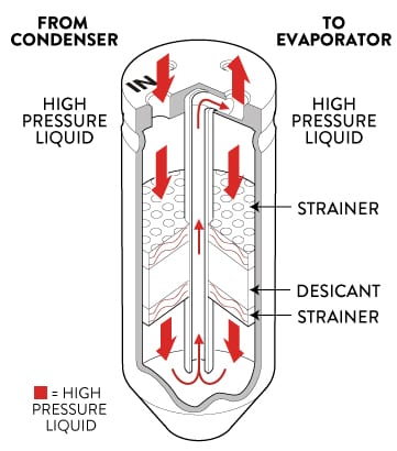 DRIER DIAGRAM