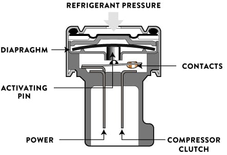 REFRIGERANT PRESSURE SWITCHES