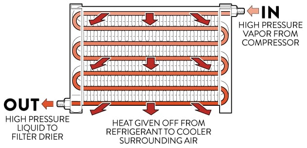 SERPENTINE CONDENSER DIAGRAM