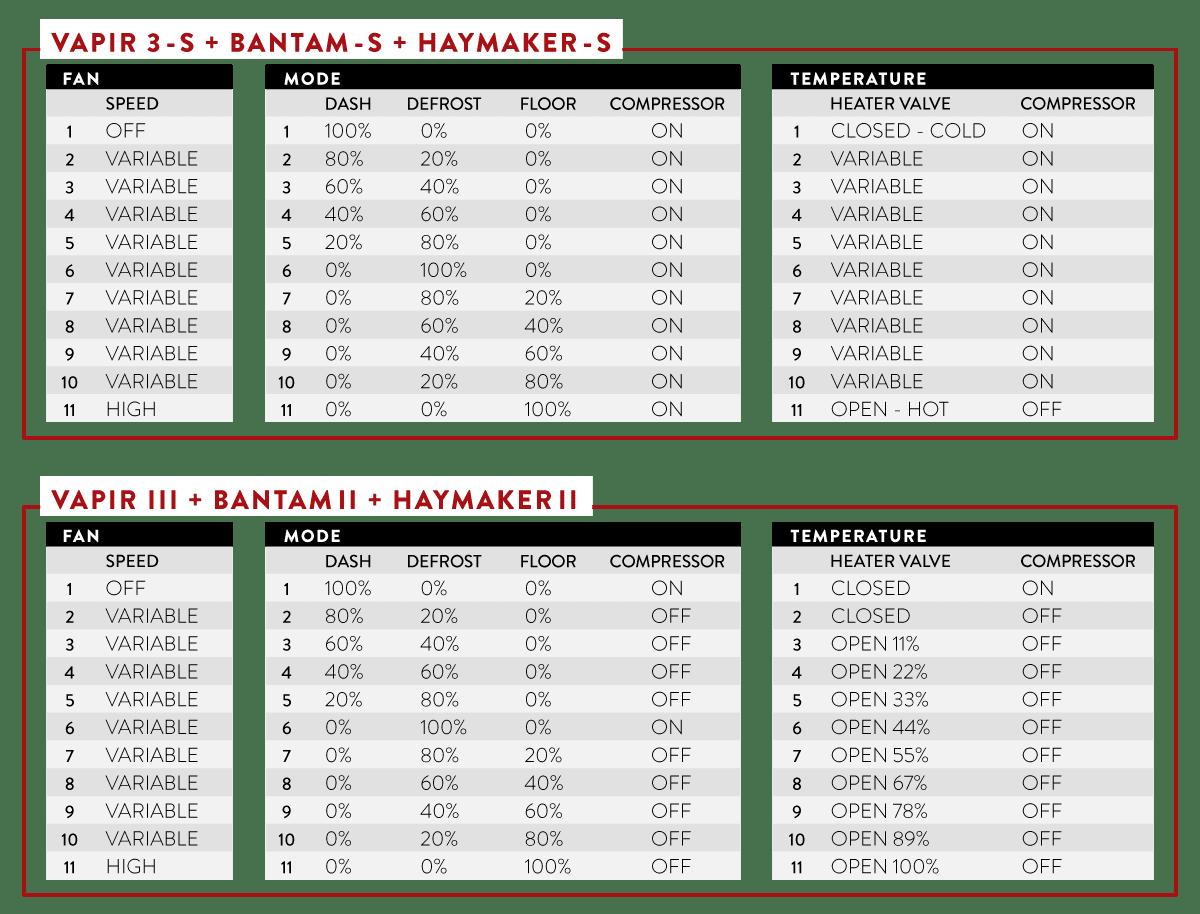 CONTROL OPERATIONS ELEVATE VAPIR3 HAYMAKER BANTAM